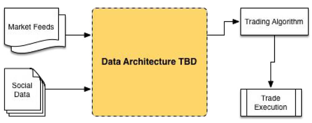ATI Architecture Diagram Before Lambda Patterns