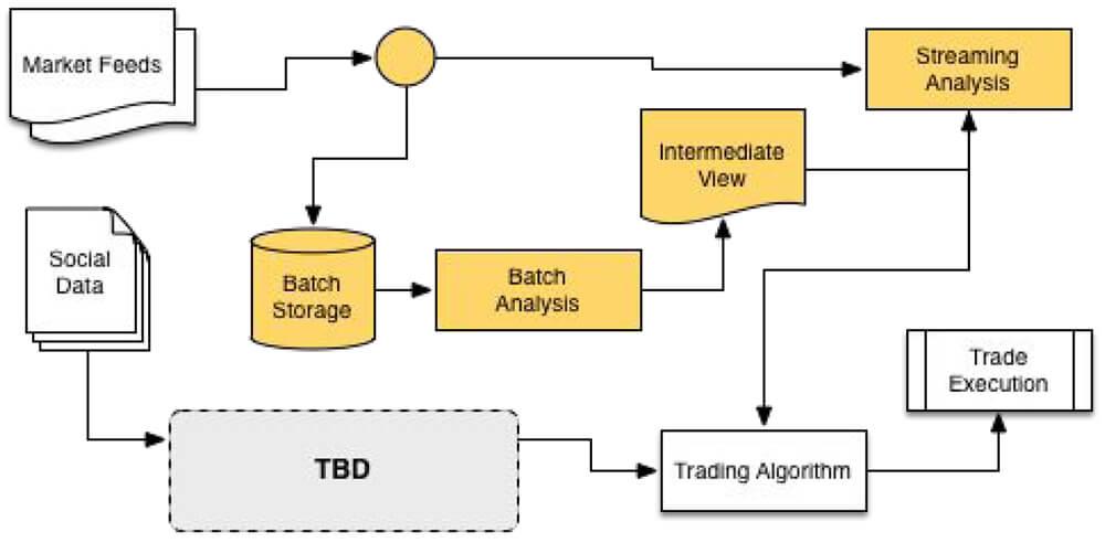 ATI Architecture Diagram with Lambda Patterns