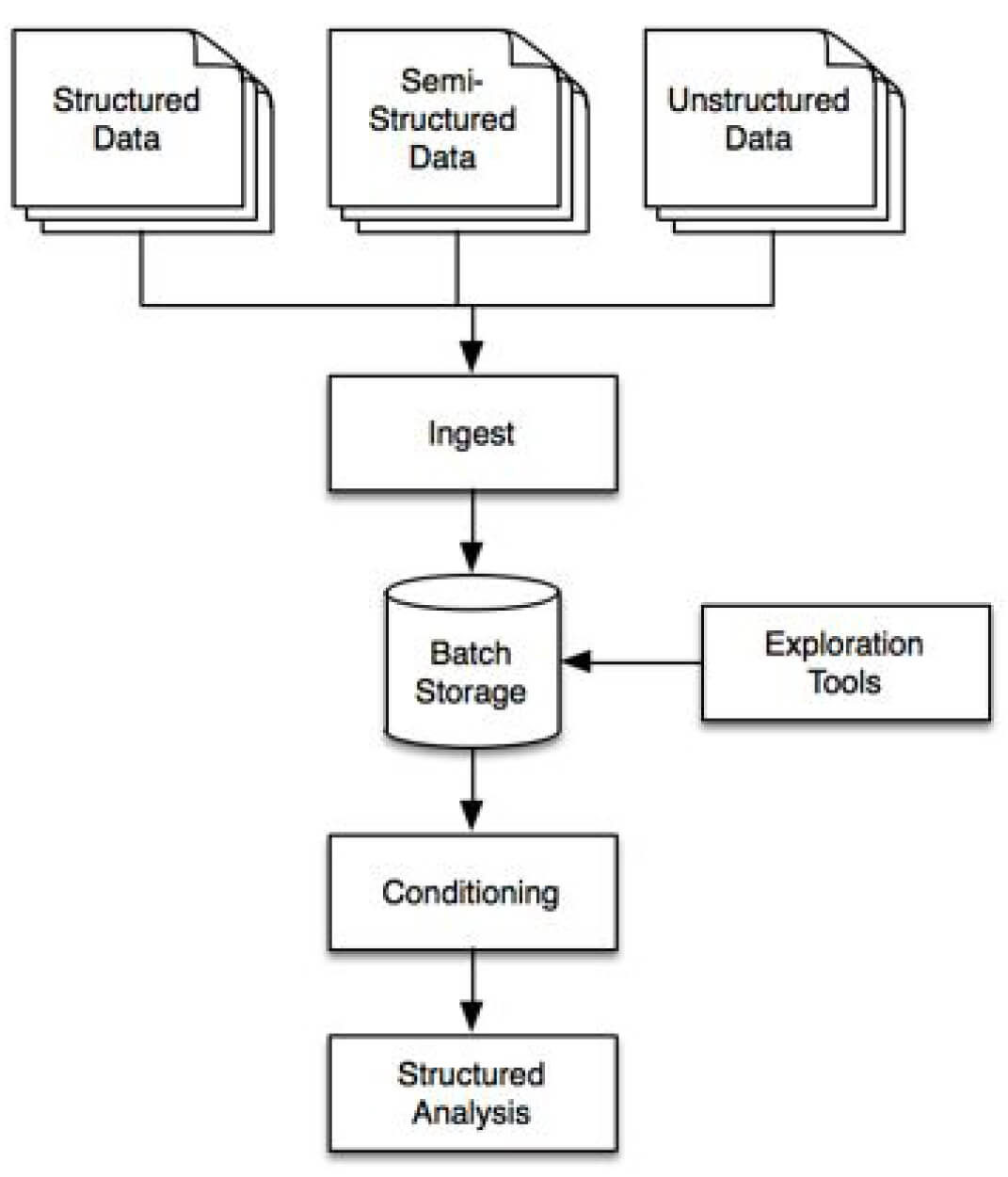 big data architecture patterns