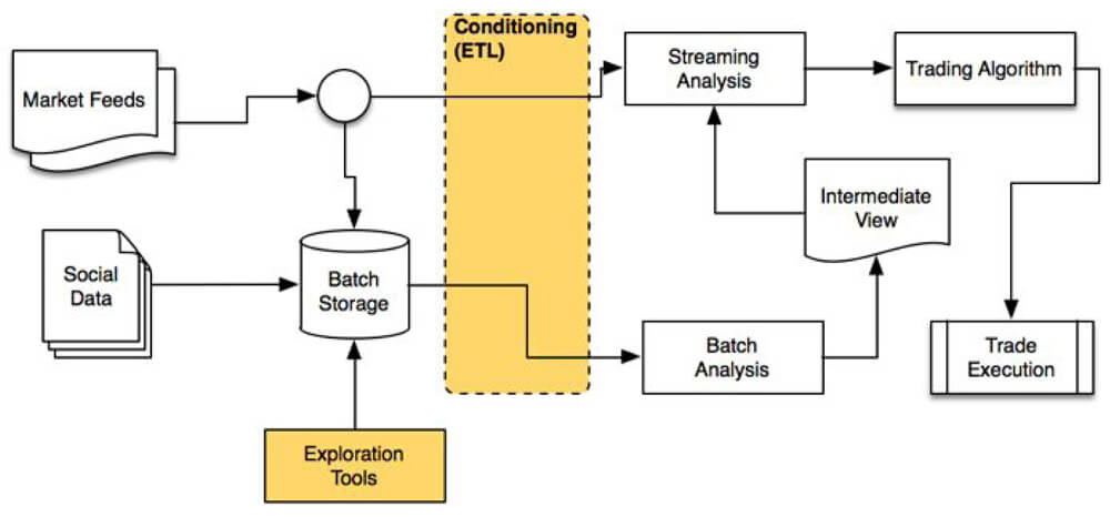 ATI Architecture Diagram with Data Lake