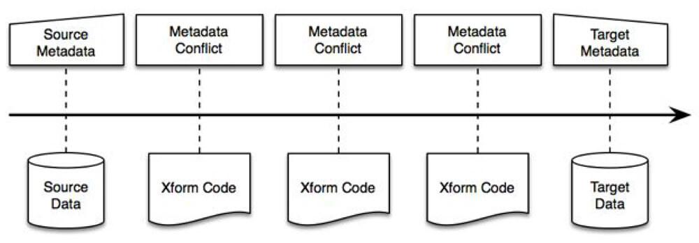 Metadata Domain Transform Architecture Diagram
