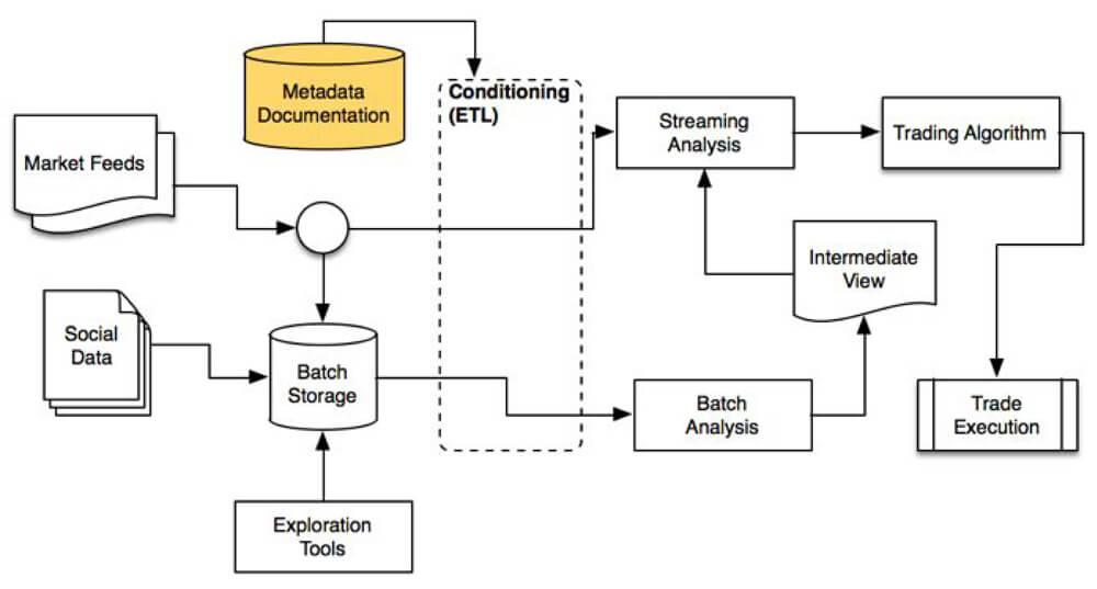 ATI Architecture Diagram with Metadata Transform