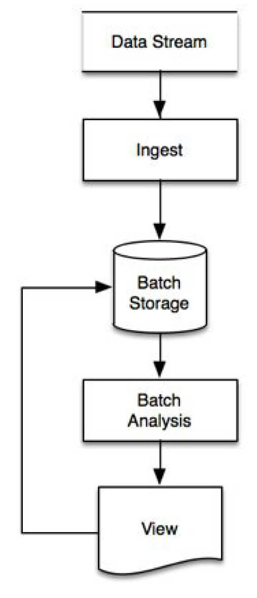 Feedback Architecture Pattern Diagram