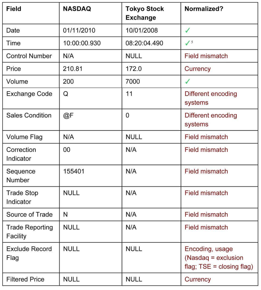 NASDAQ and TSE Data Architecture Results Comparision