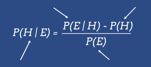 The four components of the Bayesian formula