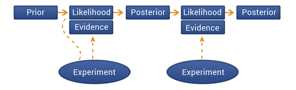 Practical business advantage of Bayesian approach