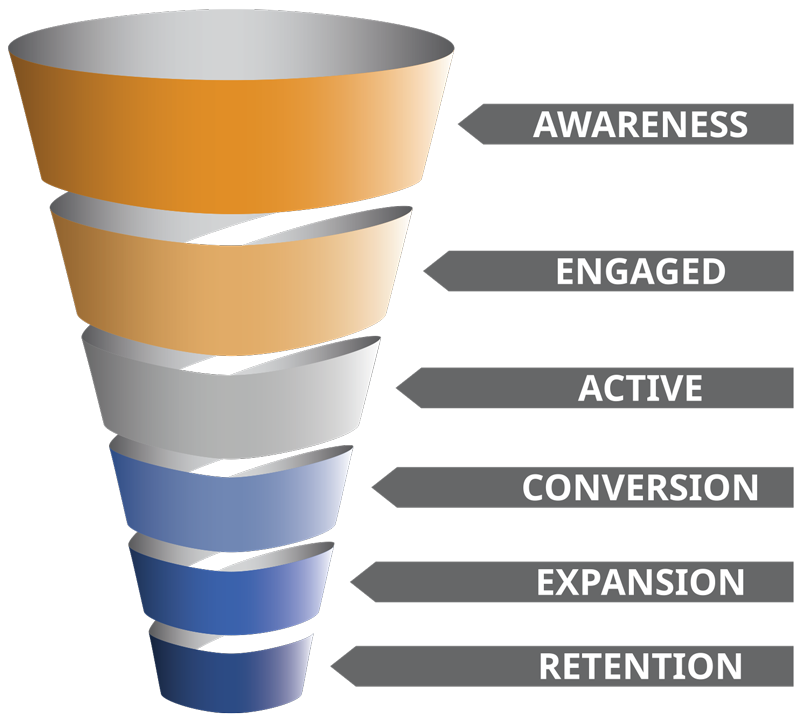 Prospect funnel state  buyer readiness